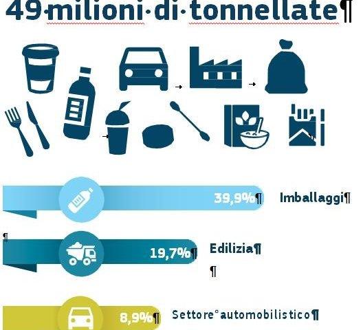 Utilizzo della plastica: stime e sfide dall'UE