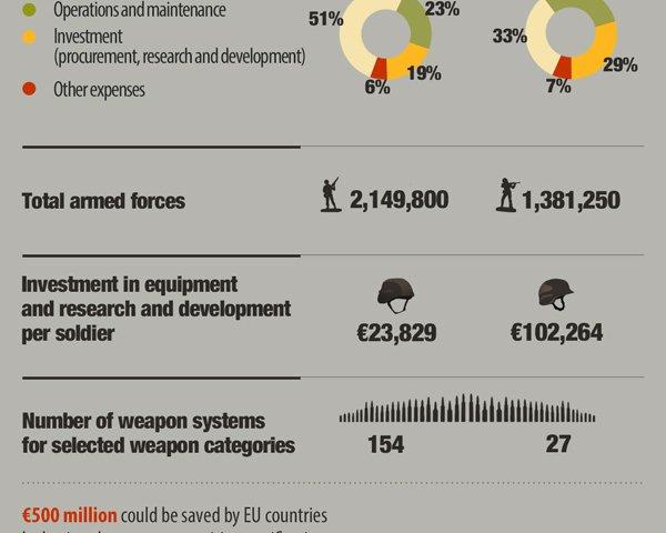 L'Unione europea stanzia fondi per la difesa